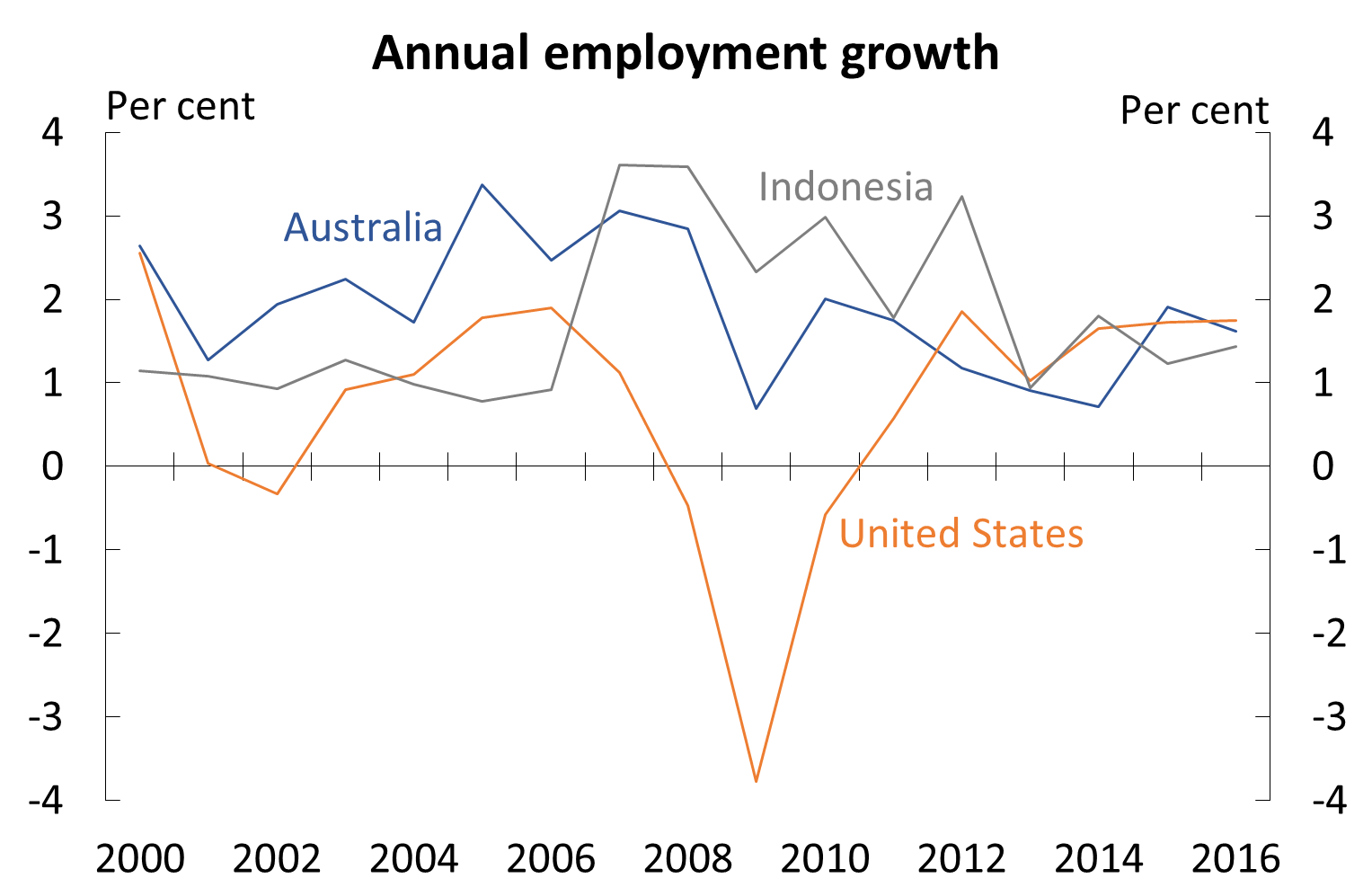 The Growth Of Industry Worksheet Answers