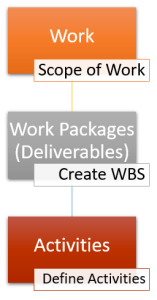 hierarchy of work work packages activities 157x300 - Outputs of Define Activities Process - Activity List, Activity Attributes and Milestone List