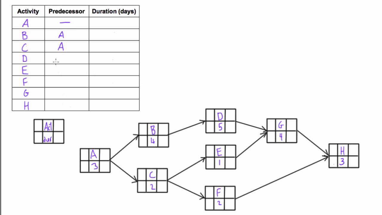 what is a network diagram and why it important mitochondria functions gantt chart milestone different ways of