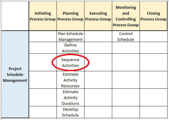 schedule management processes
