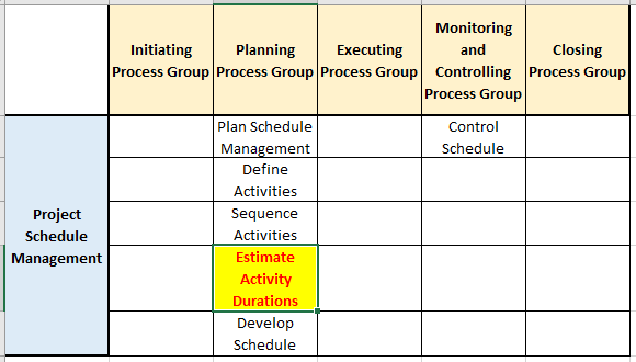 estimate activity durations process in pg ka mapping - Estimate Activity Durations Process