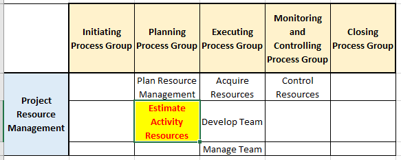 estimate activity resources process in pg ka mapping - Estimate Activity Resources Process | Resource Breakdown Structure (RBS) | Resource Calendars