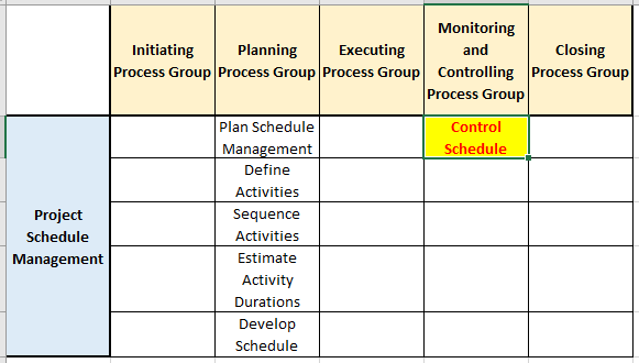 control schedule process in the schedule management knowledge area - Overview of Control Schedule Process