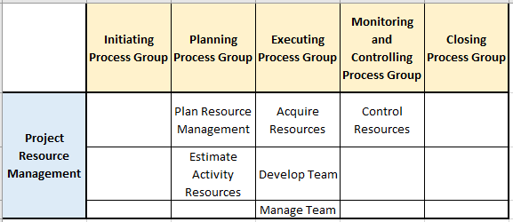 resource management pg ka mapping and processes 1 - Resource Management - The Basics