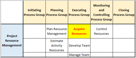 acquire resources process in pg ka mapping resource management knowledge area 1 - Resource Assignments (Physical Resource and Project Team) - Outputs of Acquire Resources