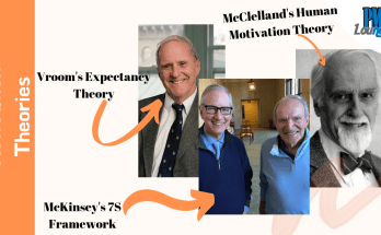 motivation theories vrooms expectancy mcclellands human motivation mckinseys 7s - Vroom's Expectancy Theory | McClelland's Human Motivation Theory | McKinsey's 7S Framework