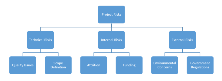risk breakdown structure example - Risk Categories | Risk Breakdown Structure (RBS) | Risk Methodology