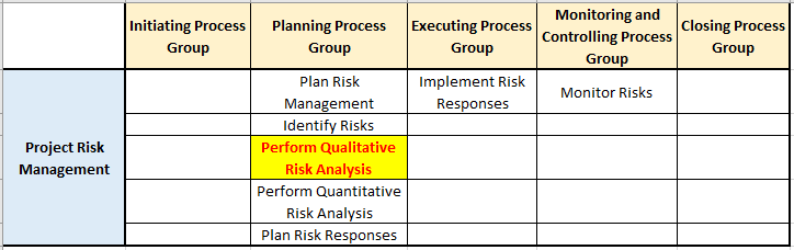 perform qualitative risk analysis risk management knowledge area in pg ka mapping - Perform Qualitative Risk Analysis Process