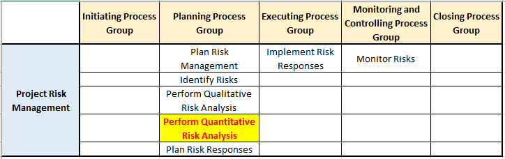 perform quantitative risk analysis risk management knowledge area in pg ka mapping - Perform Quantitative Risk Analysis