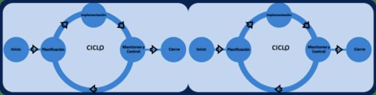 ciclo de ejecución de proyectos