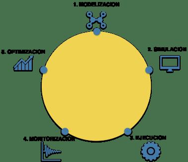 ciclo de vida de procesos