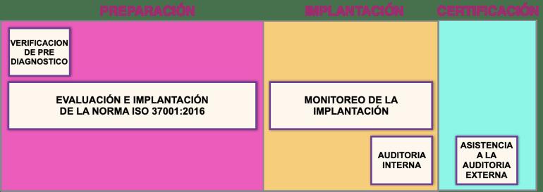 plan de trabajo ISO 37001