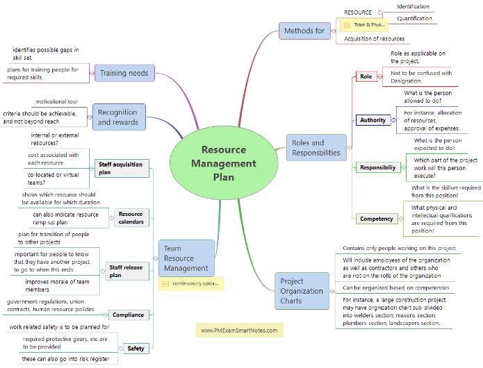 How to Plan for Managing Resources on Your Project?