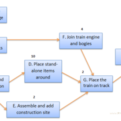 Project Management Network Diagram Critical Path Proscenium Arch Stage How To Calculate Float Early Start Late And Trainset