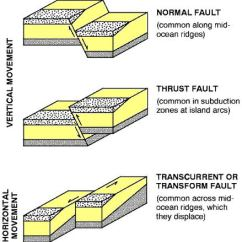 3 Types Of Faults Diagram Pajero Stereo Wiring Fold Mountains & Block (most Important Mountains) | Pmf Ias