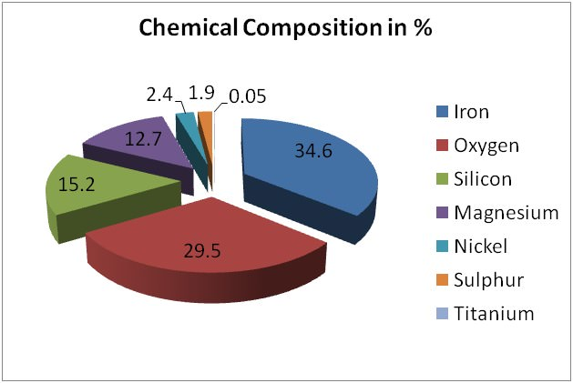Chemical Composition of earth