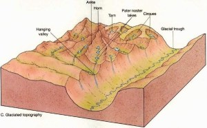 Glacial Landforms: Erosional and Depositional | PMF IAS