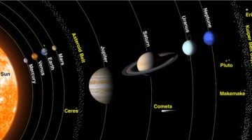 Solar System – Planets – Inner Planets