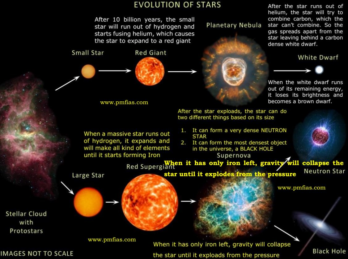 diagram of a low mass star life cycle home sound system wiring formation stellar evolution pmf ias