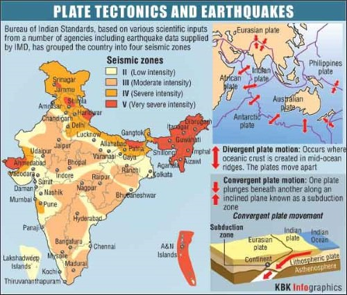 plate tectonics and earthquakes in india