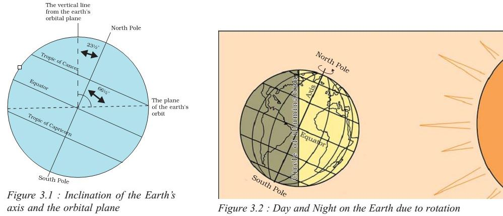 season -day and night - rotation - inclination