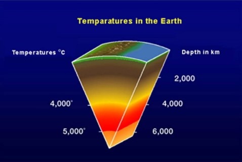 temperature in earths interior