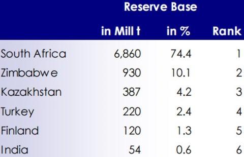 Chromite reserves World