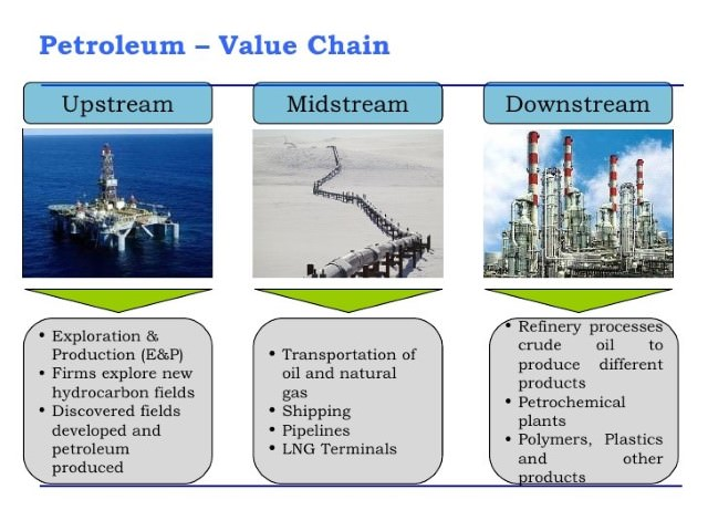 Petroleum and Gas Value Chain