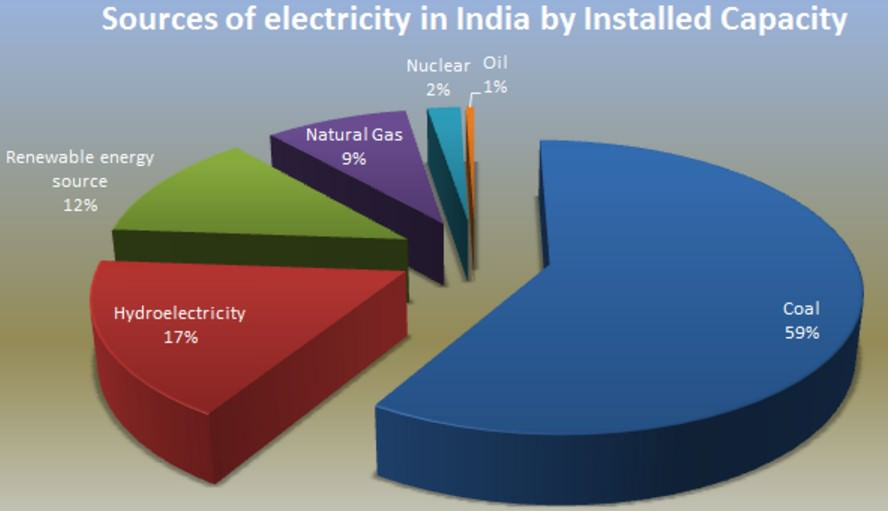 Share of Oil in Power Generation India