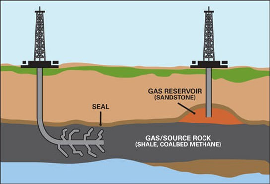 Unconventional Gas Reservoirs - shale gas, coal-bed methane-tight gas