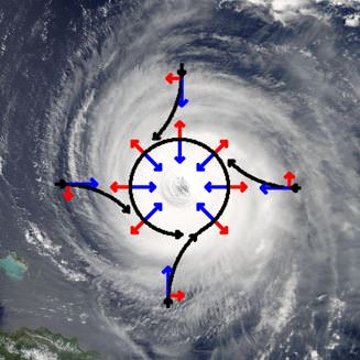 cyclone - cyclonic rotation - coriolis force