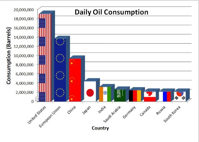 daily oil consumption by country