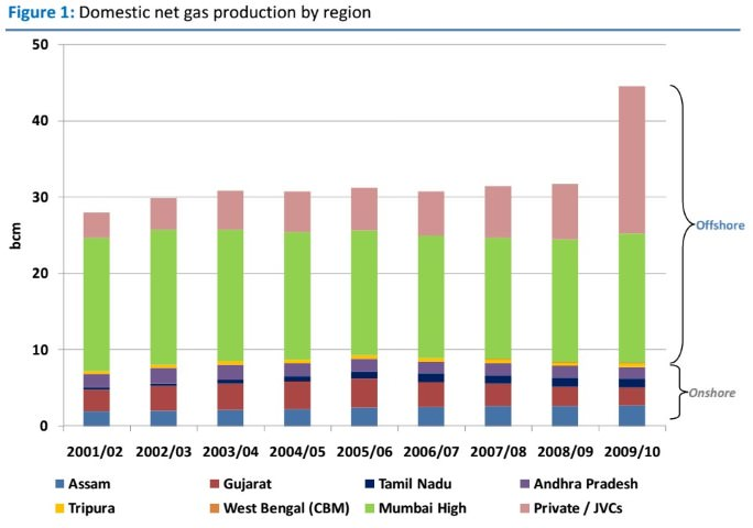 indian gas production by state