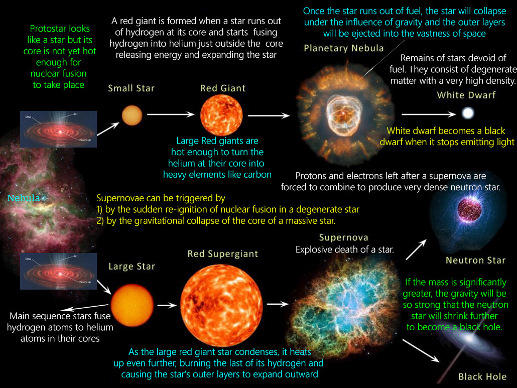 Star Formation Stellar Evolution Or Life Cycle Of A Star