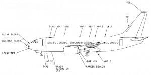 737 antenna locations