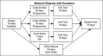 28 Aoa Network Diagram Generator Diagram Method Ex Le In