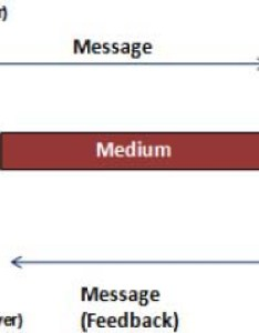 The communications process also art of communication in project management rh pmi