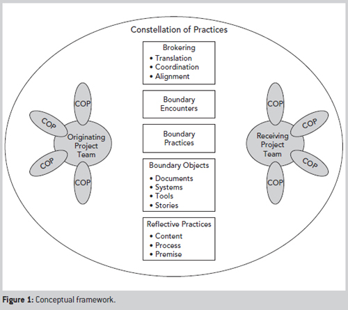 How project management office's facilitate cross-project