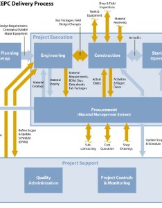 Delivering to cost information flow also realizing engineering procurement and construction projects rh pmi