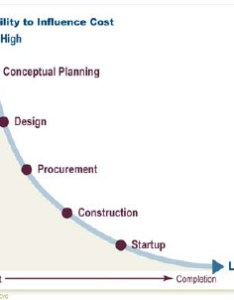 Ability to influence project cost over time also realizing engineering procurement and construction projects rh pmi