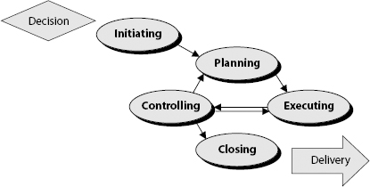 A learning loop for successful program management