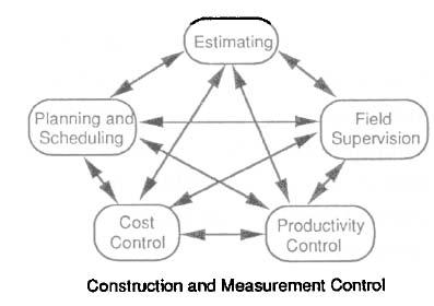 influence diagram understand interrelationship information