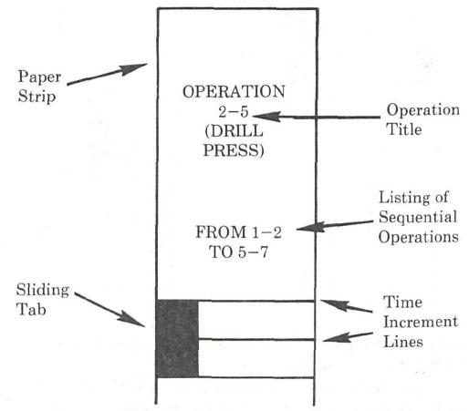 The harmonogram