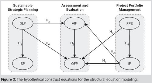 Sustainable Project Portfolio Selection Based on Equation