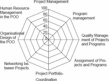 Human Resource Management Key Importance Project Organization