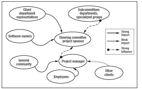 Understanding the role of
