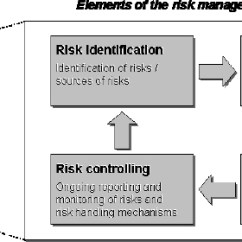 Communication Cycle Diagram Electric Meter Wiring Uk Risk Analysis And Management