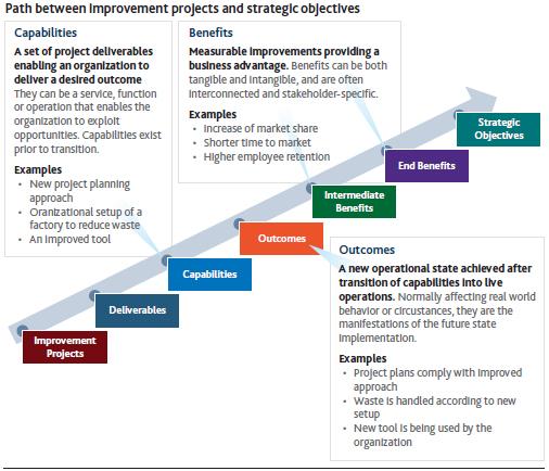 Organization Project Management