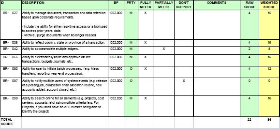 Closing The Gap Project Requirements RFPs Vendor Proposals