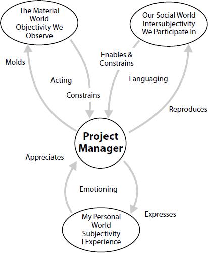 Establishing the link between project management practices